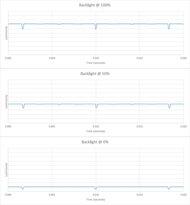 LG G1 OLED Backlight chart
