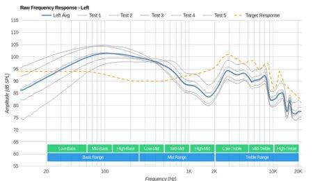 Plantronics BackBeat Fit Wireless Raw FR L