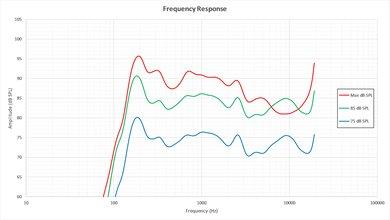 Vizio E Series 1080p 2016 Frequency Response Picture