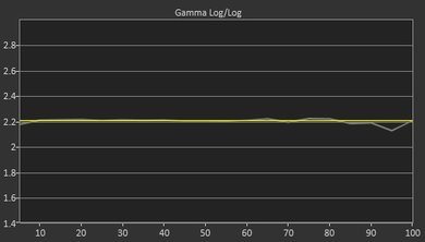 Samsung Q7FN Post Gamma Curve Picture
