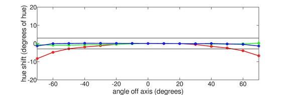 ASUS ROG Strix XG27UQ Horizontal Hue Graph