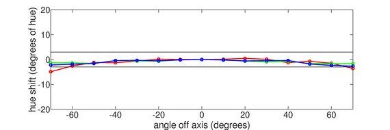LG 32GK650F-B Horizontal Hue Graph