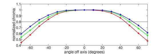 LG 27GN750-B Horizontal Chroma Graph