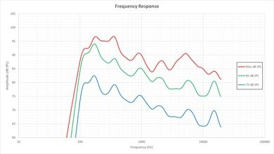 LG EC9300 Frequency Response Picture