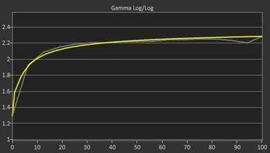 Acer Predator X27 Pre Gamma Curve Picture