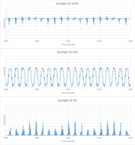 Samsung Q80/Q80T QLED Backlight chart