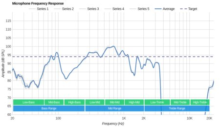 Fitbit Flyer Wireless Microphone Frequency Response