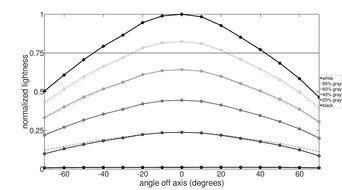 MSI Optix G273QF Horizontal Lightness Graph