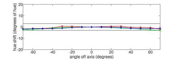 LG 32UL500-W Vertical Hue Graph