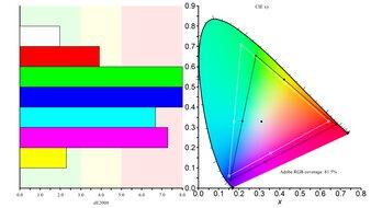 MSI Optix G272 Color Gamut ARGB Picture