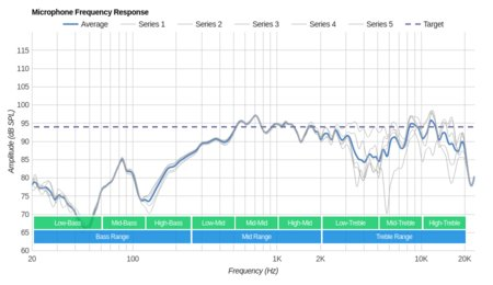 Sennheiser Momentum 2.0 On-Ear/HD1 On-Ear Microphone Frequency Response