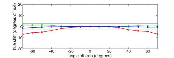 Acer Nitro VG271 Vertical Hue Graph