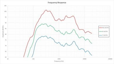 Vizio M Series 2015 Frequency Response