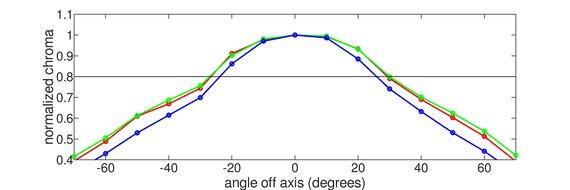 MSI Optix G27CQ4 Horizontal Chroma Graph