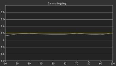 Sony X900C Pre Gamma Curve Picture