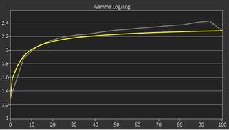 Gigabyte M28U Pre Gamma Curve Picture