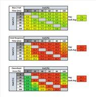 Lenovo ThinkVision M14 Response Time Table