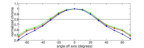 Acer Predator X25 bmiiprzx Vertical Chroma Graph