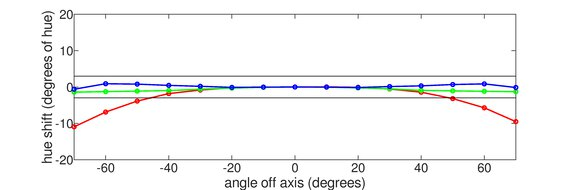 Gigabyte M28U Horizontal Hue Graph
