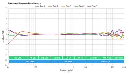 Creative Aurvana Platinum Wireless Consistency L