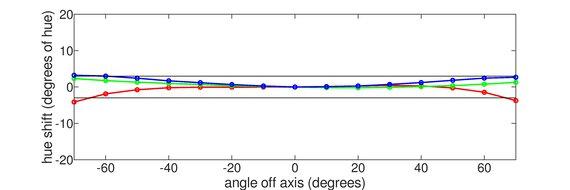 ASUS ProArt Display PA278QV Vertical Hue Graph