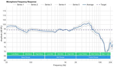 Creative Sound BlasterX H5 Microphone Frequency Response