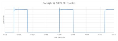 Samsung Q60/Q60R QLED BFI Frequency Picture
