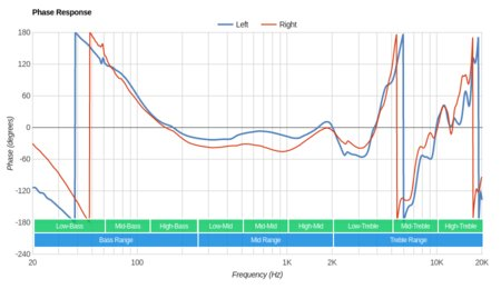 Sennheiser MM 550-X Wireless Phase Response