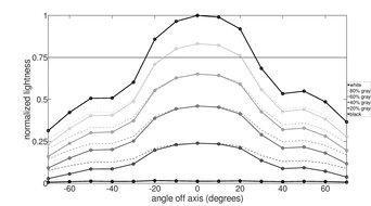 Lepow Z1 Horizontal Lightness Graph