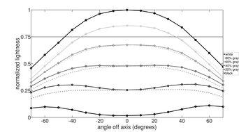 Dell S2719DGF Horizontal Lightness Graph