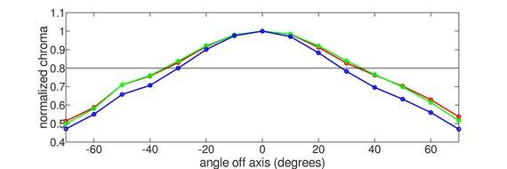 AOC CQ27G1 Vertical Chroma Graph