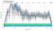 Vizio V Series V21x-J8 Raw Frequency Response
