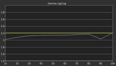 Vizio E Series 1080p 2016 Post Gamma Curve Picture