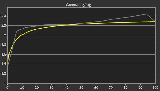 Dell S2719DGF Pre Gamma Curve Picture
