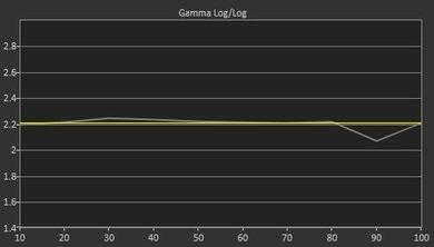 Sony X900F Pre Gamma Curve Picture