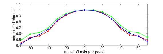 ViewSonic Elite XG270 Vertical Chroma Graph