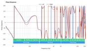 Sennheiser PXC 550-II Wireless Phase Response