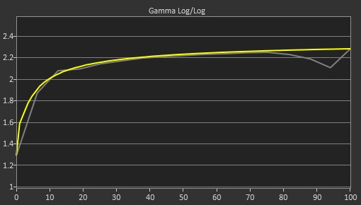 Dell S2719DGF Post Gamma Curve Picture