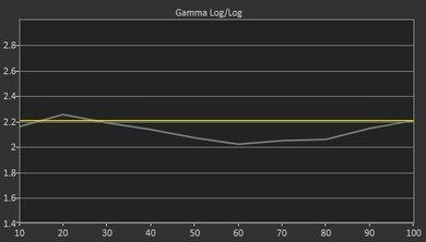 LG UH6500 Pre Gamma Curve Picture