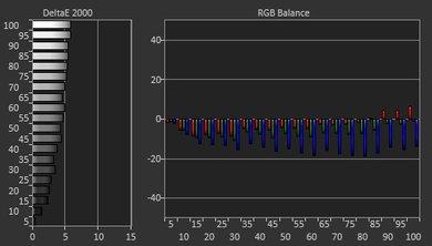 LG E7P Pre Calibration Picture