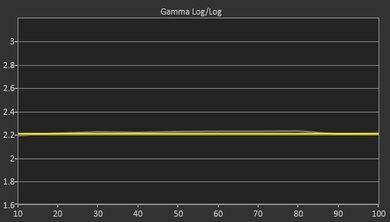 Samsung KS9000 Post Gamma Curve Picture