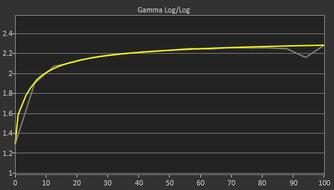 MSI Optix MAG273R Post Gamma Curve Picture