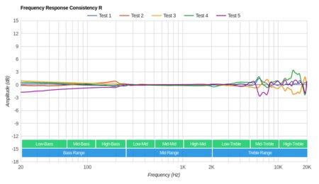 Grado SR325e/SR325 Consistency R