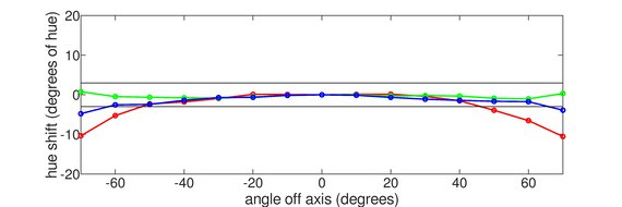 ASUS TUF Gaming VG27WQ1B Horizontal Hue Graph
