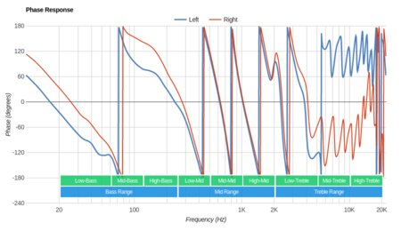 Sennheiser RS 195 RF Wireless Phase Response