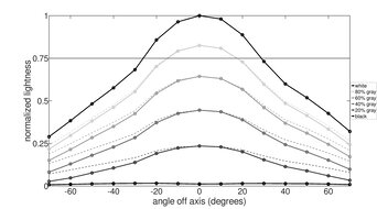Lenovo ThinkVision M14 Horizontal Lightness Graph
