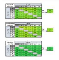 LG 27GP950-B Response Time Table
