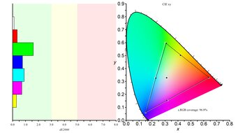 Dell S2721HGF Color Gamut sRGB Picture