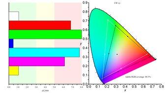 Dell S3221QS Color Gamut ARGB Picture