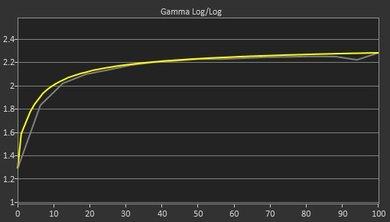 Dell U3417W Post Gamma Curve Picture